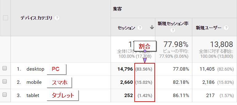BtoBモバイル利用率