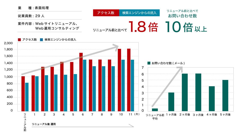 リニューアル後1年で100万円以上の売上達成