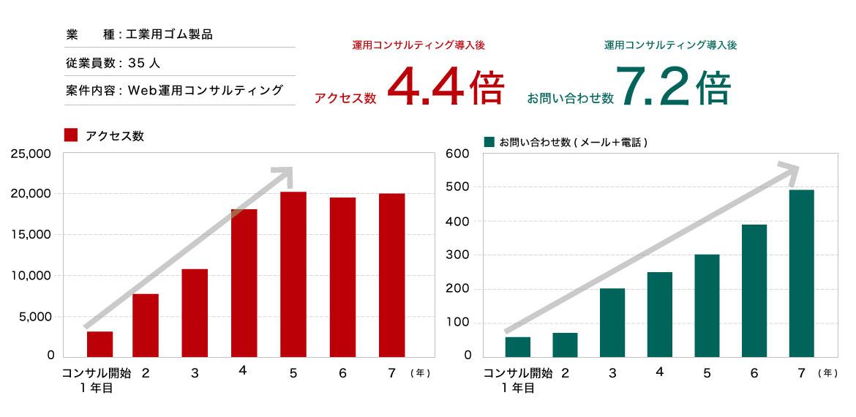 サイト運用で年間数千万円をWEB経由で成約