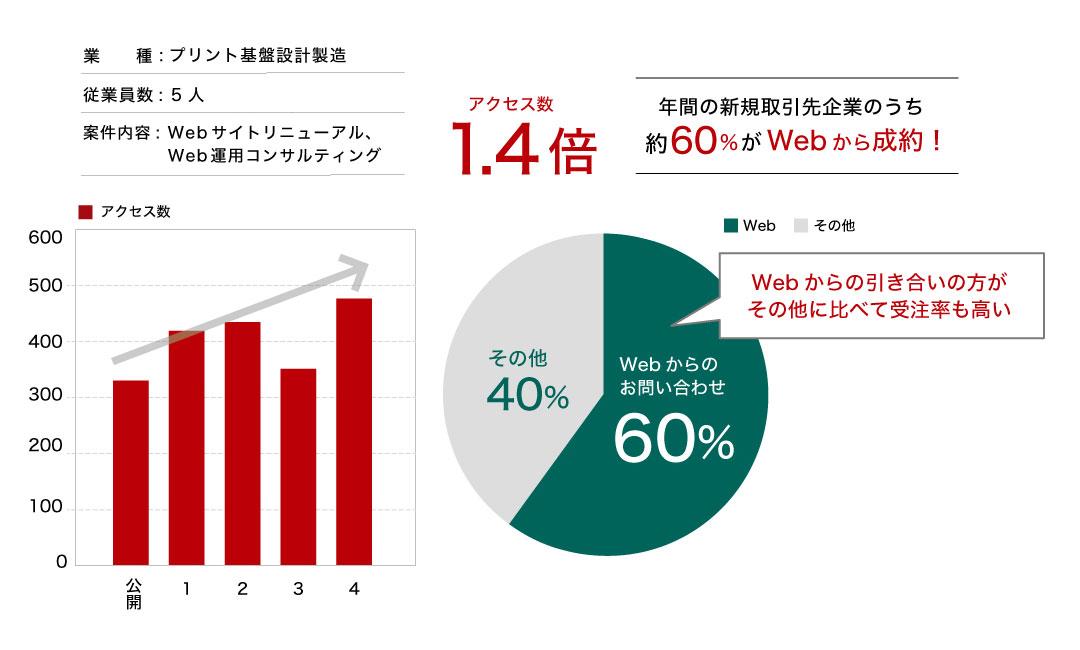 新規取引開始企業の6割はウェブ経由