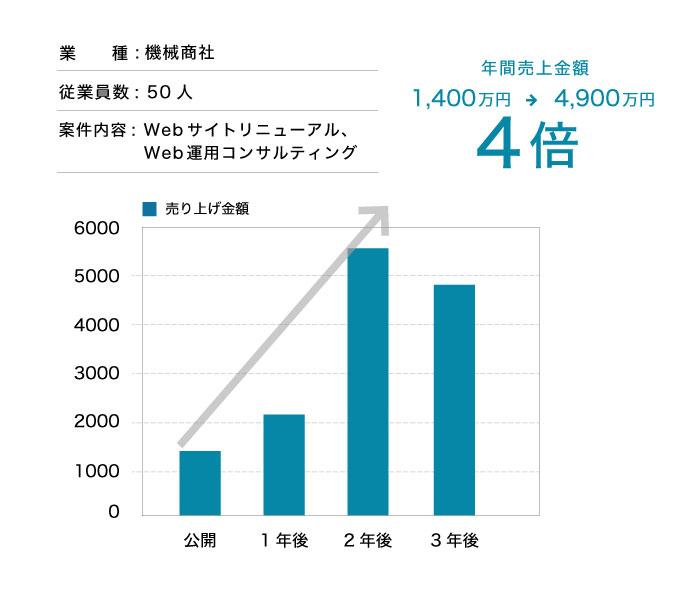WEB経由で年間5000万円以上の売上達成